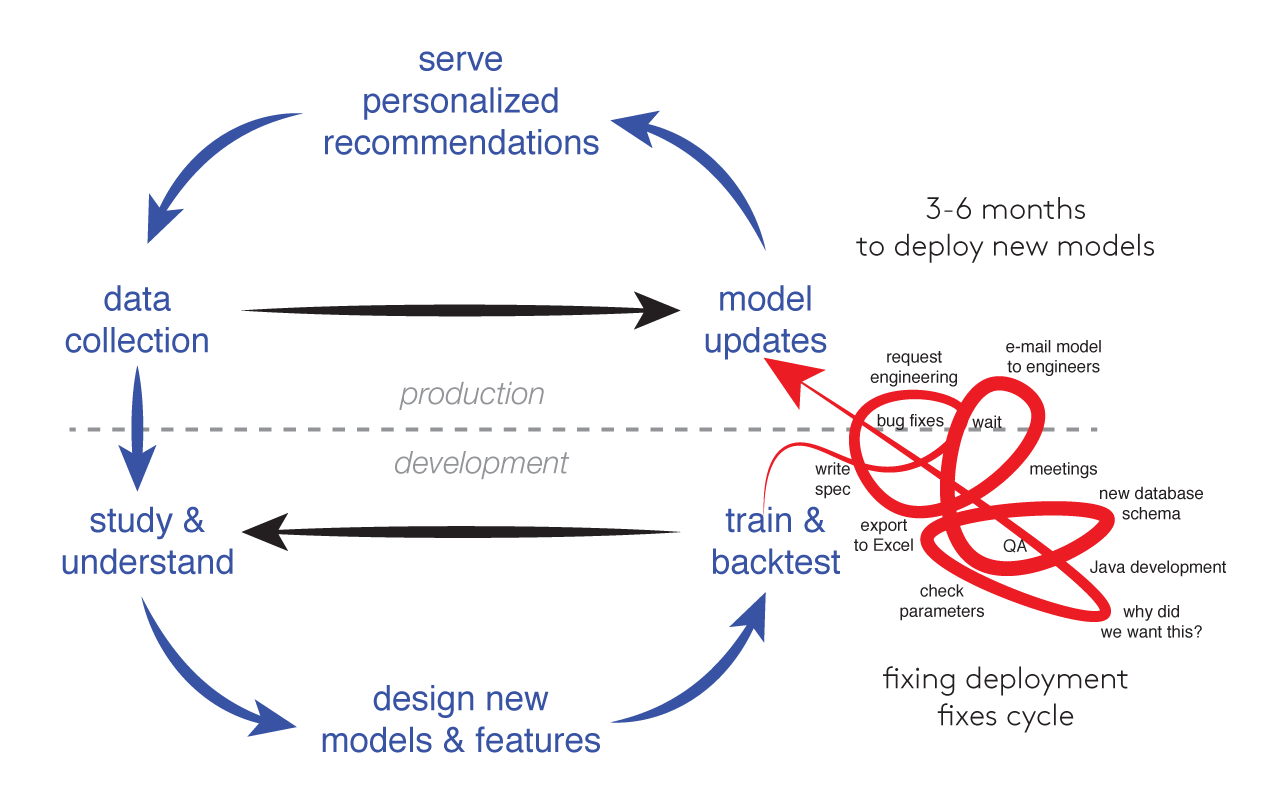 Machine Learning Cycle