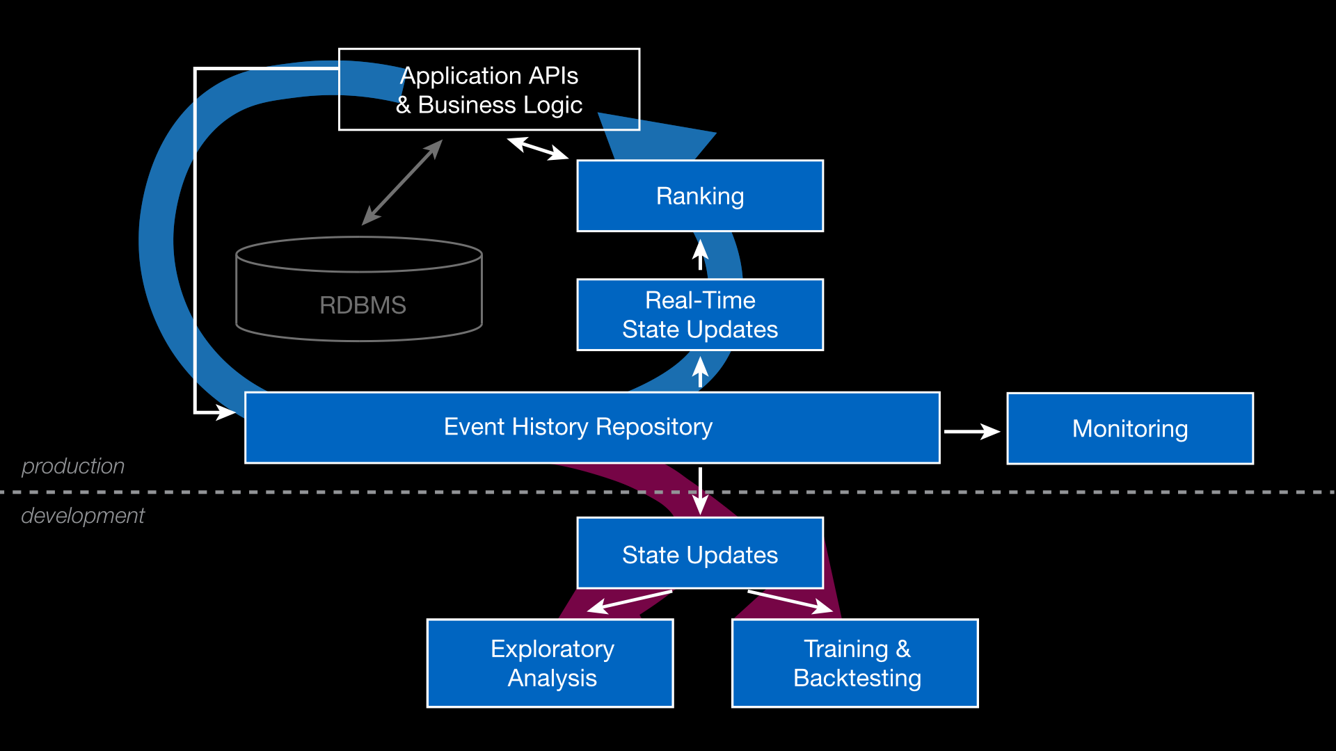 Event History Architecture