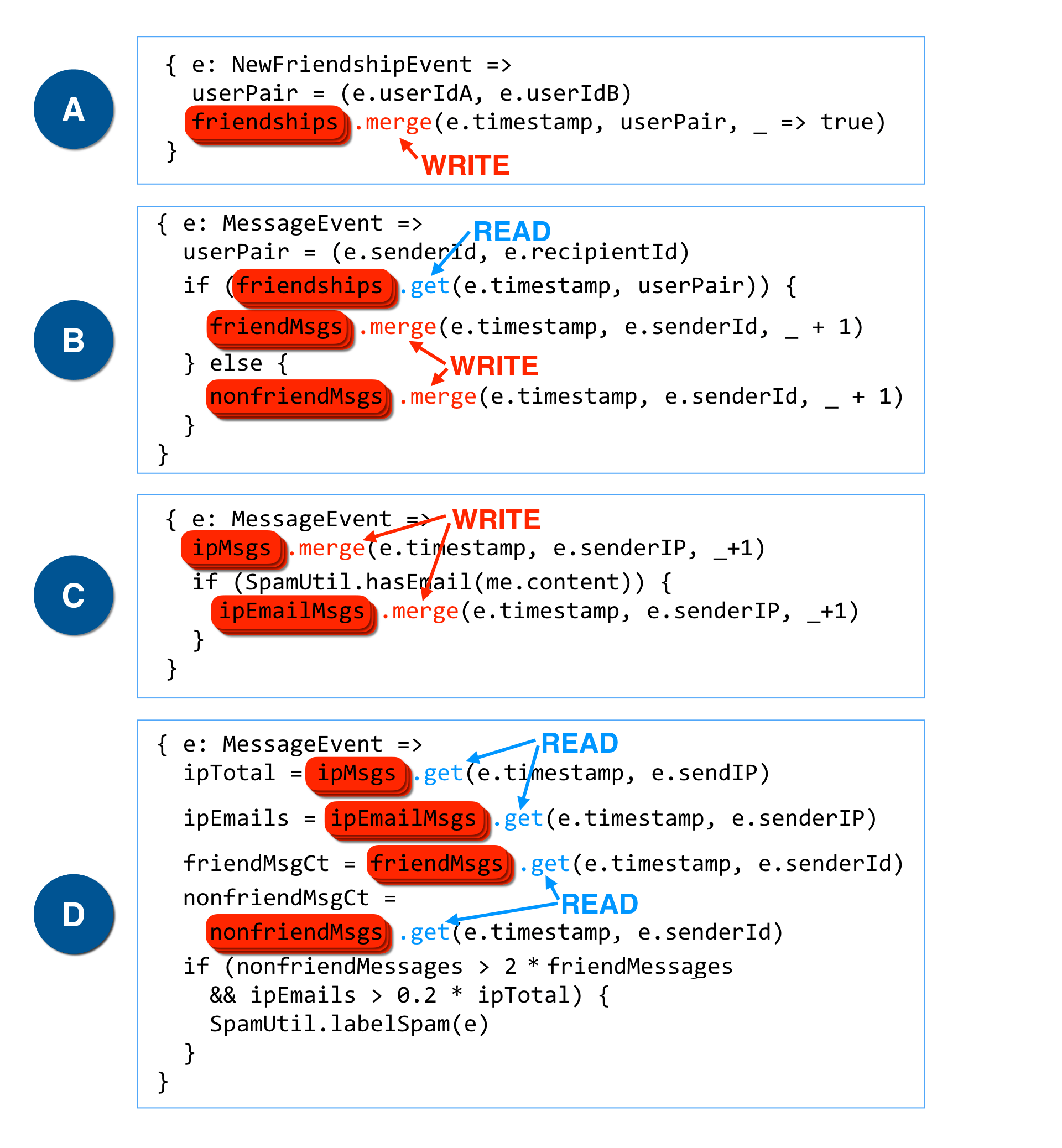 Anti-spam example code