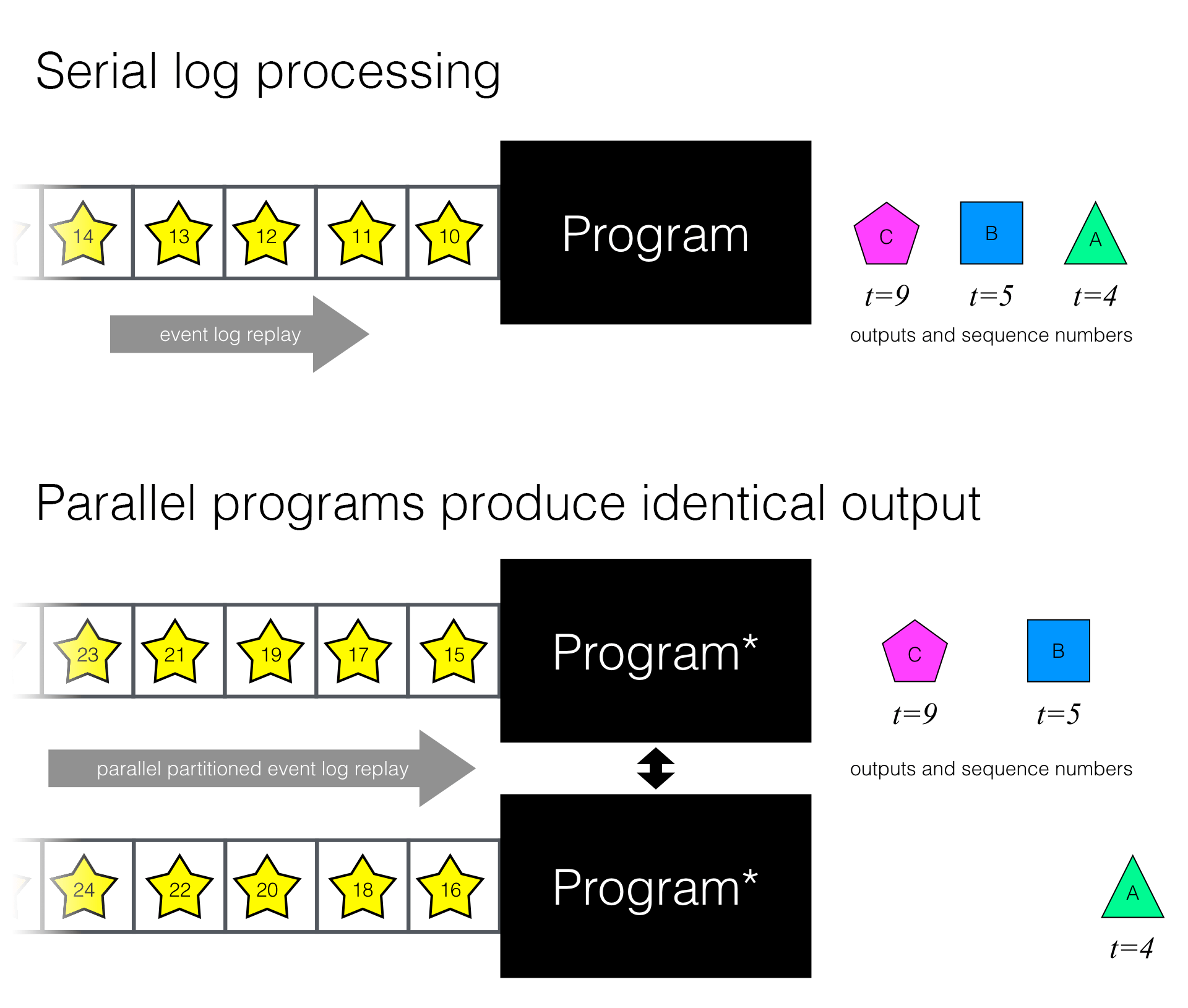 Serial-equivalent parallel processing